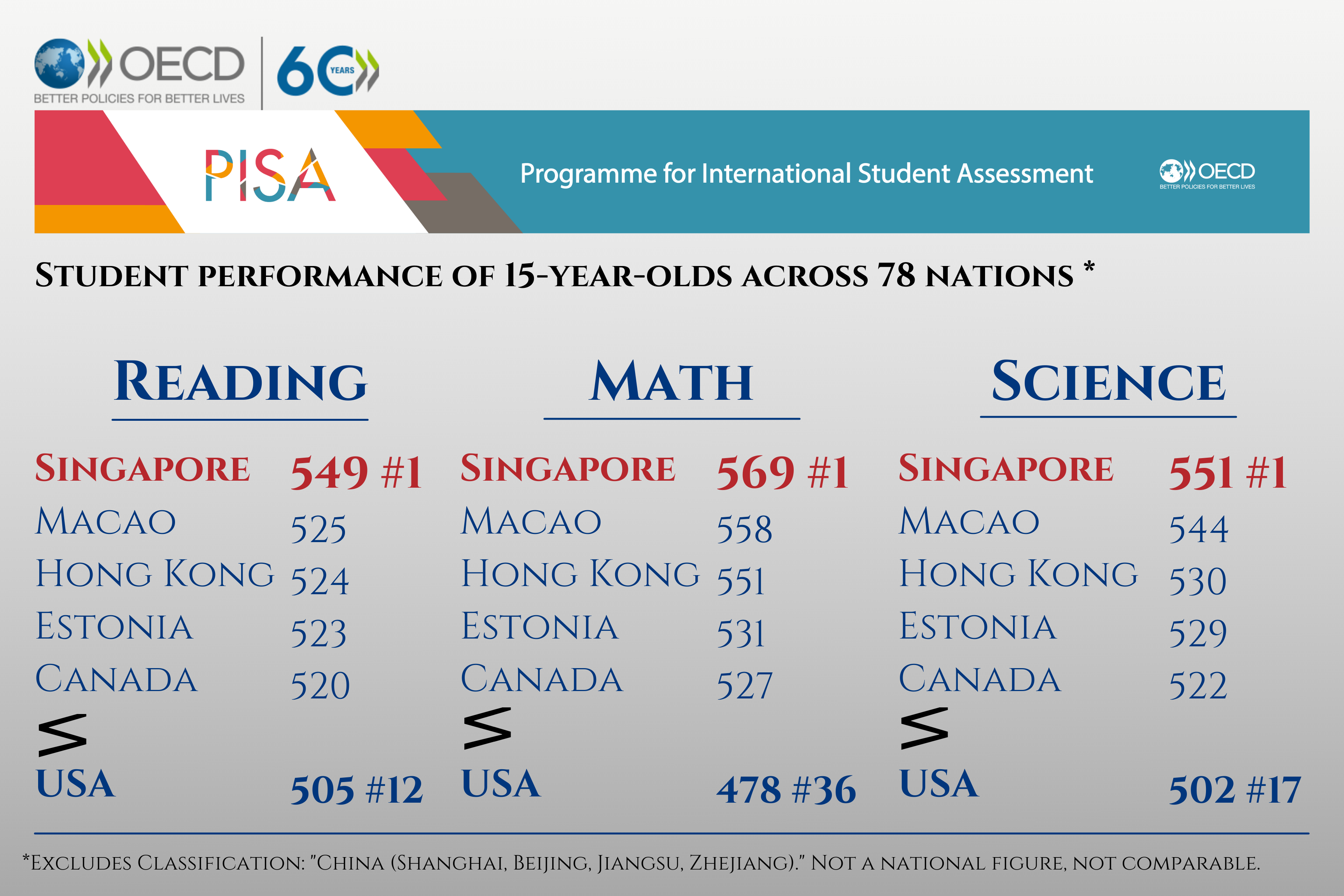 Student performance of 15-year-olds across 78 nations _ (1)